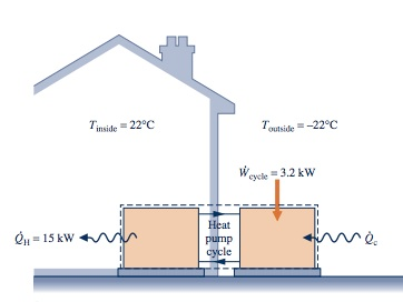 Heat Pump Cycle the heat pump cycle shown in fig. p6.77 operates a | chegg