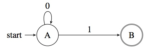 Given the transition diagram shown, which string