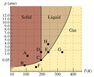 On The Phase Diagram, Which Section Of Curve Repre... | Chegg.com