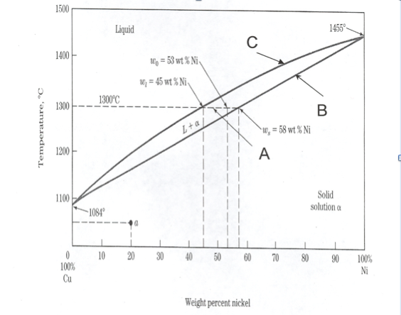 Solved use the phase diagram below a copper nickel alloy updated picture if phase diagram ccuart
