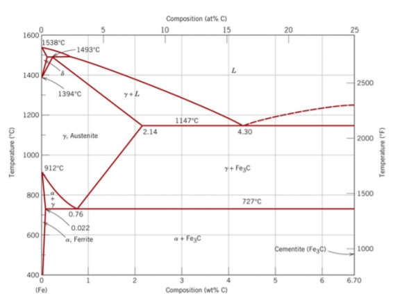 Iron carbon phase diagram wiring data solved looking at the iron carbon phase diagram below a rh chegg com iron carbon phase ccuart Images
