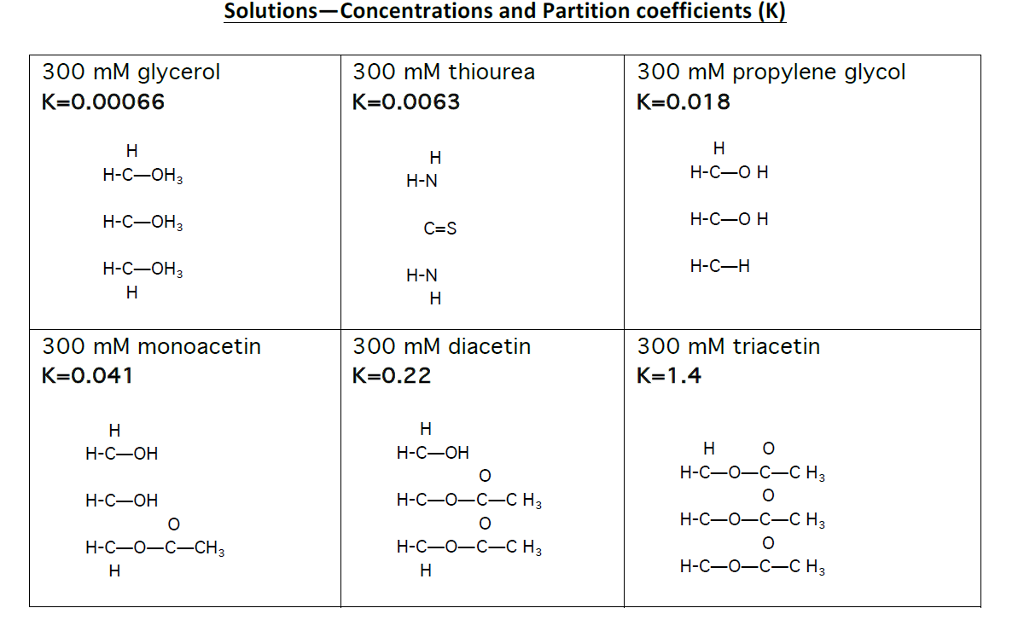 partition coefficient