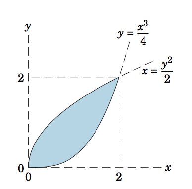 how to find the area between two curves