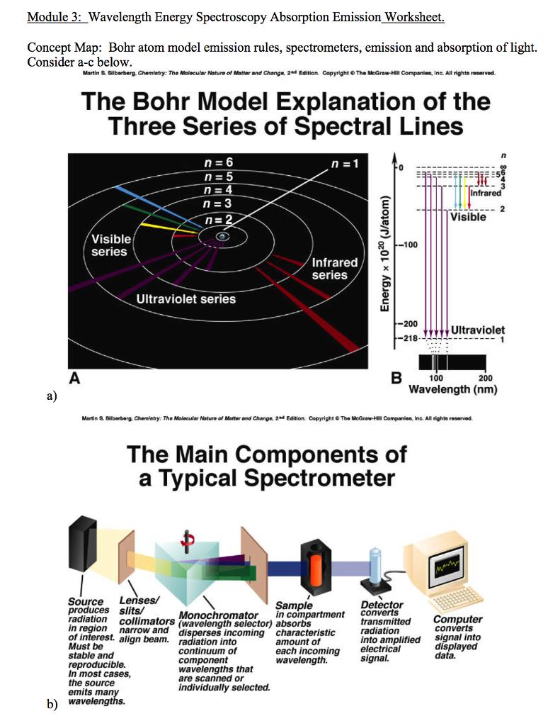 Solved: Module 3: Wavelength Energy Spectroscopy Absorptio ...