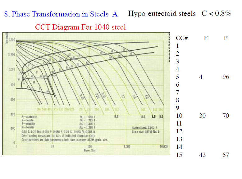 Solved both normalized 1045 steel bar and sheet wf show transcribed image text both normalized 1045 steel bar and sheet wf p what is the range of cooling rates that results in f p microstructure in ccuart Gallery