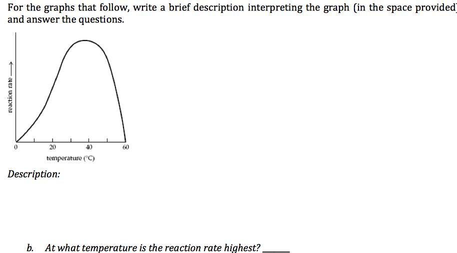 For The Graphs That Follow, Write A Brief Descript...   Chegg.com