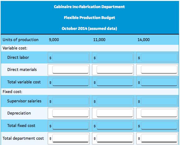 Flexible Budget For Fabrication Department Cabinai... | Chegg.com