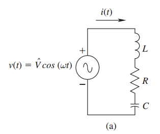 The series RLC circuit of the figure below is in a