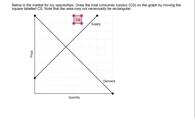 how to draw and label a demand and supply graph