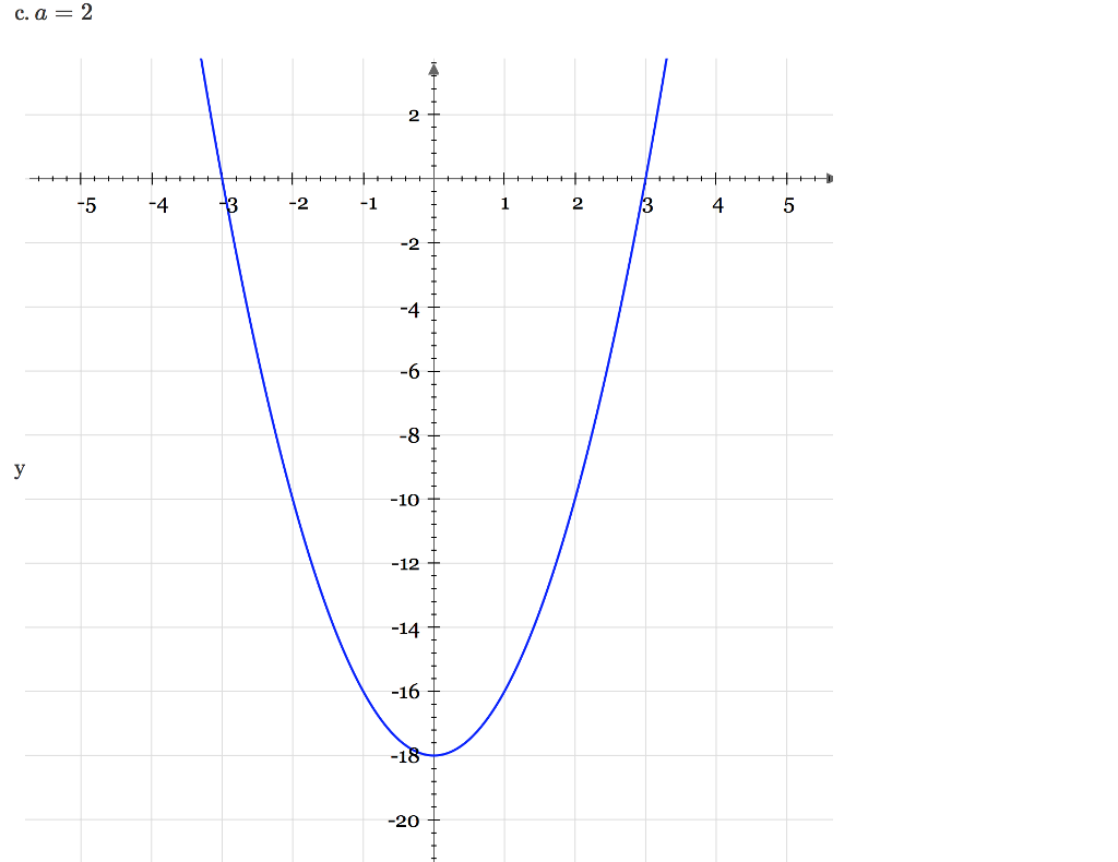 Solved write the equation for each graph in factored form show transcribed image text write the equation for each graph in factored form and in vertex form the value for a in y az h k and y az pz q falaconquin