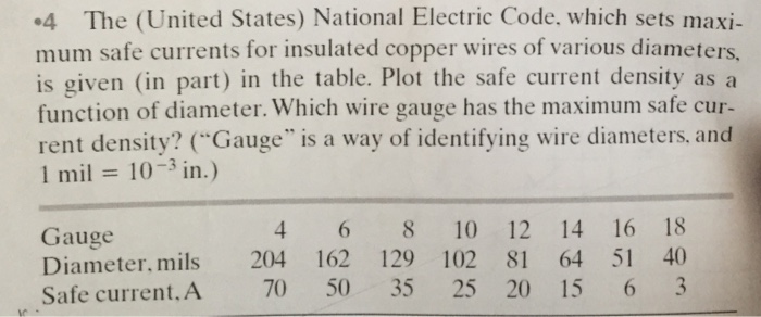 Solved the united states national electric code which question the united states national electric code which sets maximum safe currents for insulated copper keyboard keysfo Images