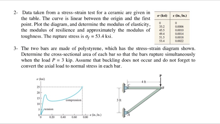 Data Acquisition For Testing Strain : Solved data taken from a stress strain test for ceramic