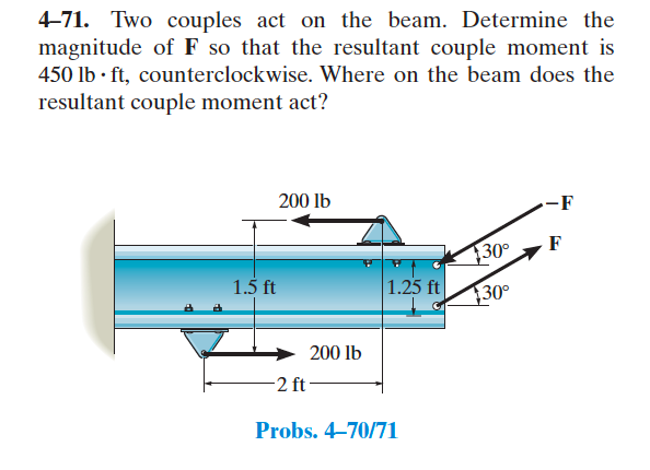 Two couples act on the beam. Determine the magnitu