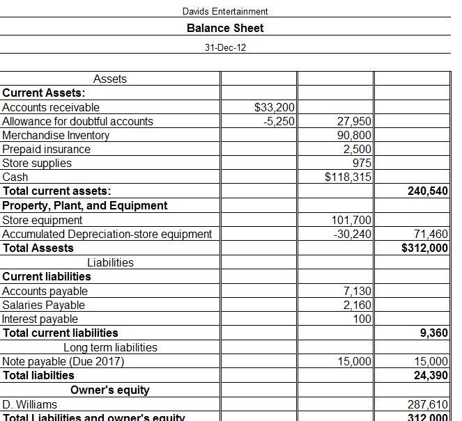 accounts balance sheets