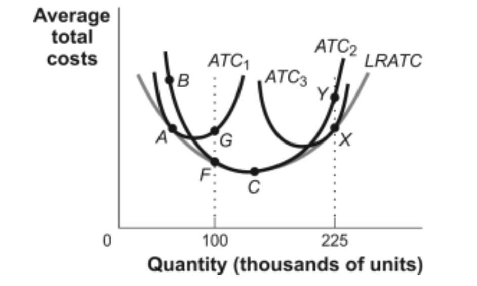 Question: Average total costs ATC2 ATC1 LRATC ATC3 100 225 Quantity (thousands of units)