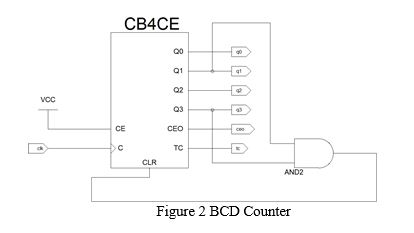 Create a VHDL Test bench file for the BCD counter