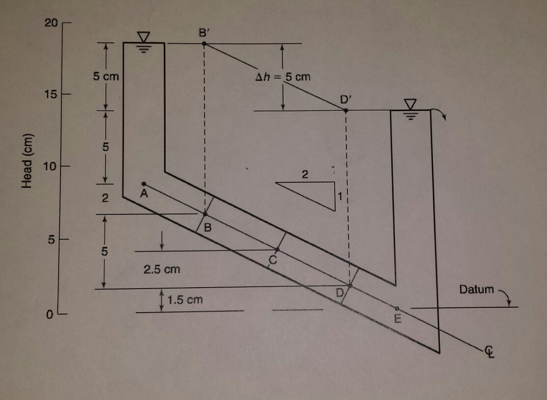 Determine The Pressure Elevation And Total Heads Cheggcom - How to determine elevation