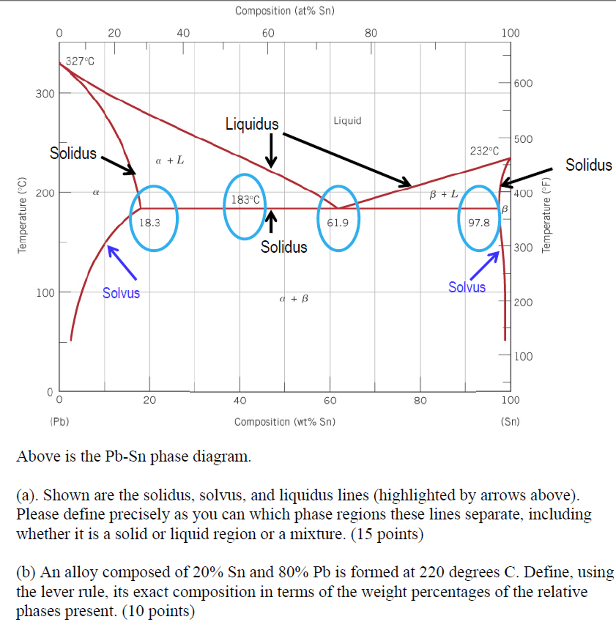 Above is the pb sn phase diagram shown are the so chegg above is the pb sn phase diagram shown are the s pooptronica Images