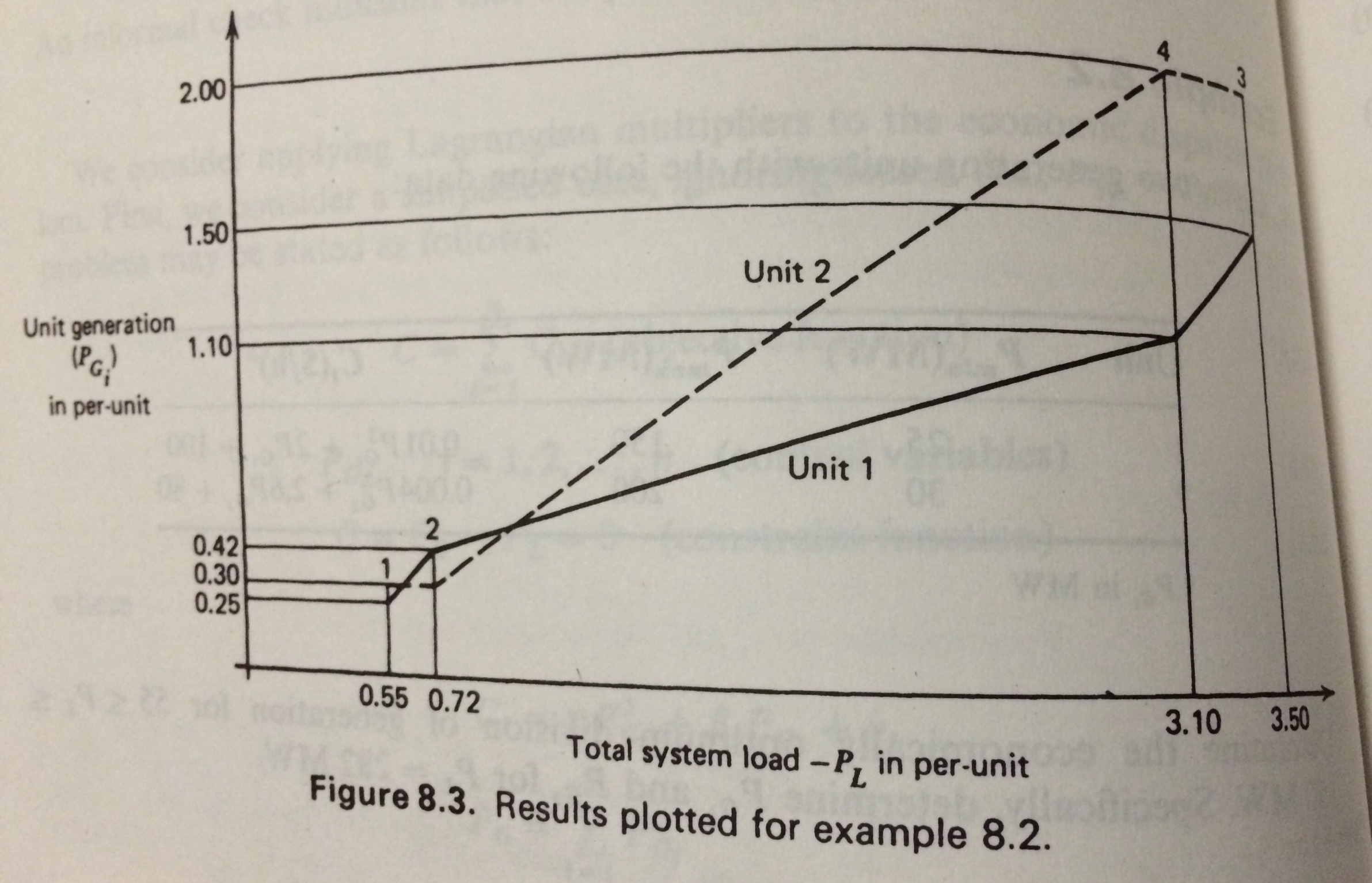 Figure 8.3. Results plotted for example 8.2. Cons