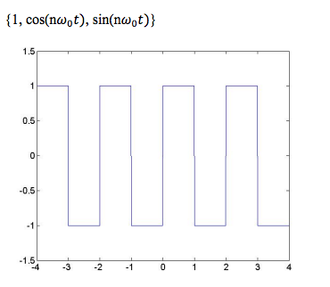 Express the continuous-time signal, f(t), shown be