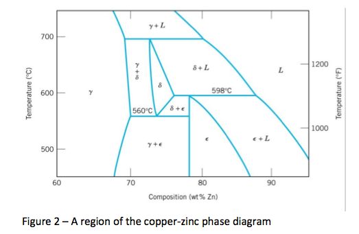 Consider the area of interest of the complicated c chegg consider the area of interest of the complicated cu zn phase diagram figure 2 a label the eutectoid and two peritectic points in this area ccuart Gallery