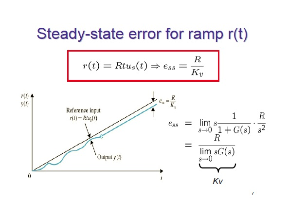 Steady-state error for ramp r(t)