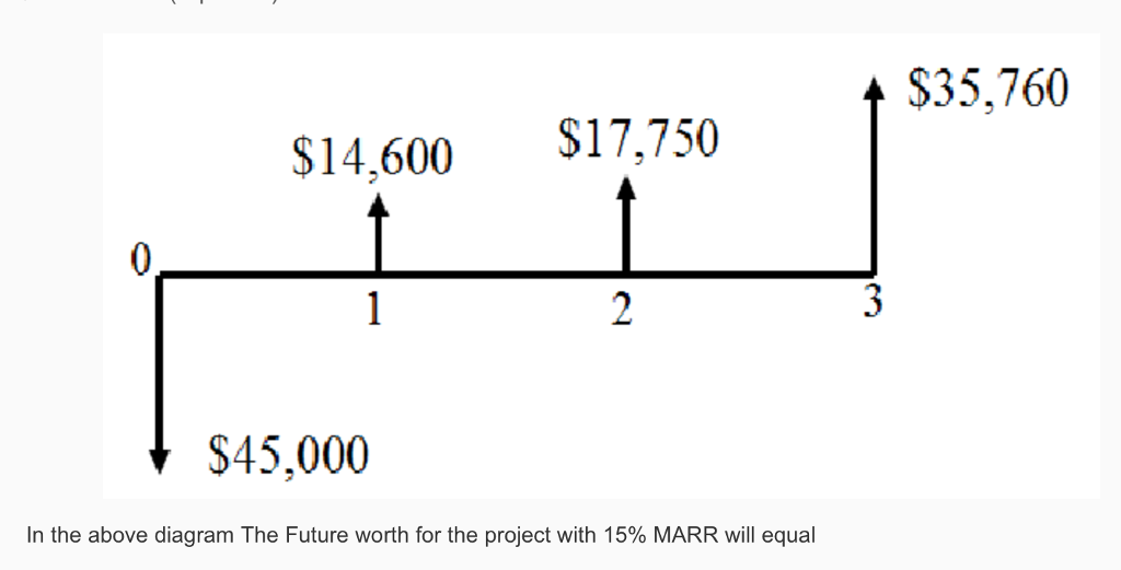 Question: In the above diagram The Future worth for the project with 15% MARR will equal