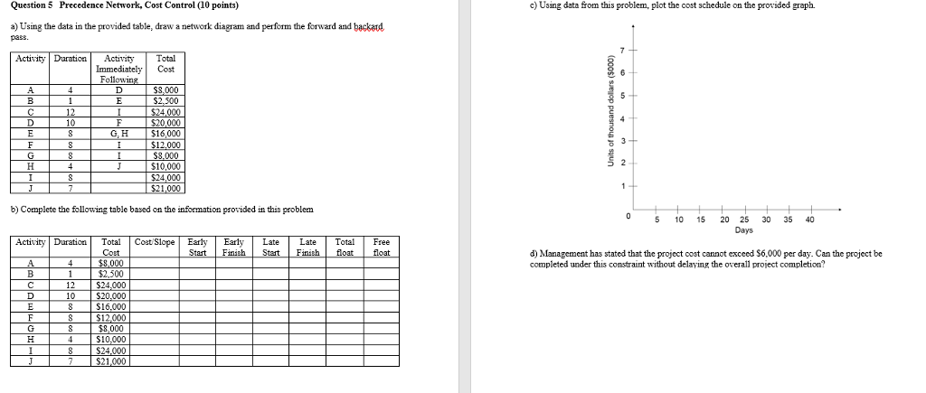Solved Using The Data In The Provided Table Draw A Netwo