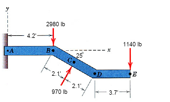 Replace the three forces which act on the bent bar