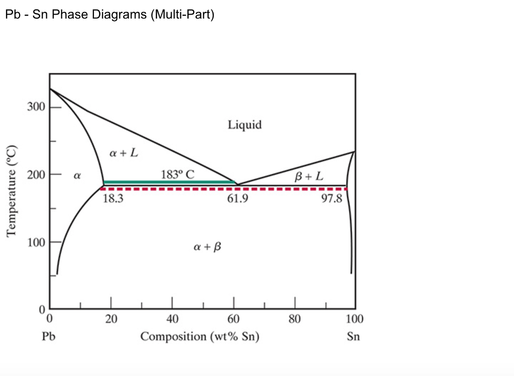 Pb Sn Phase Diagrams Multi Part 300 Liquid 200 Chegg