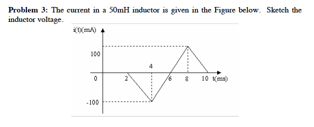 The current in a 50mH inductor is given in the Fig