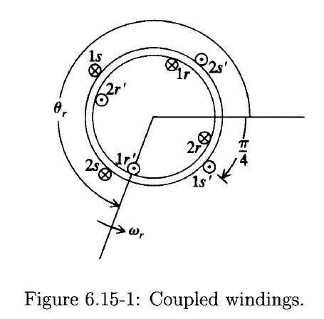 The windings shown in Fig, 6.15-1 are sinusoidally