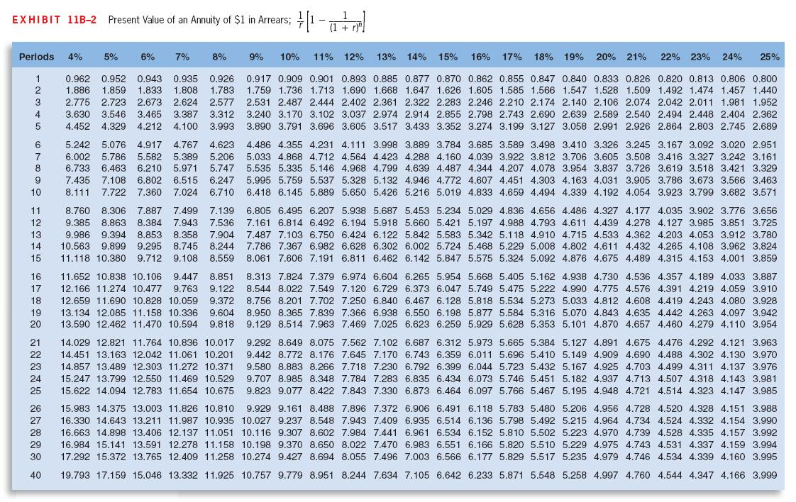present value Examples of present value factor formula suppose, if someone were to receive $1000 after 2 years, calculated with a rate of return of 5% now, the term or number of periods and the rate of return can be used to calculate the pv factor for this sum of money with the help of the formula described above.