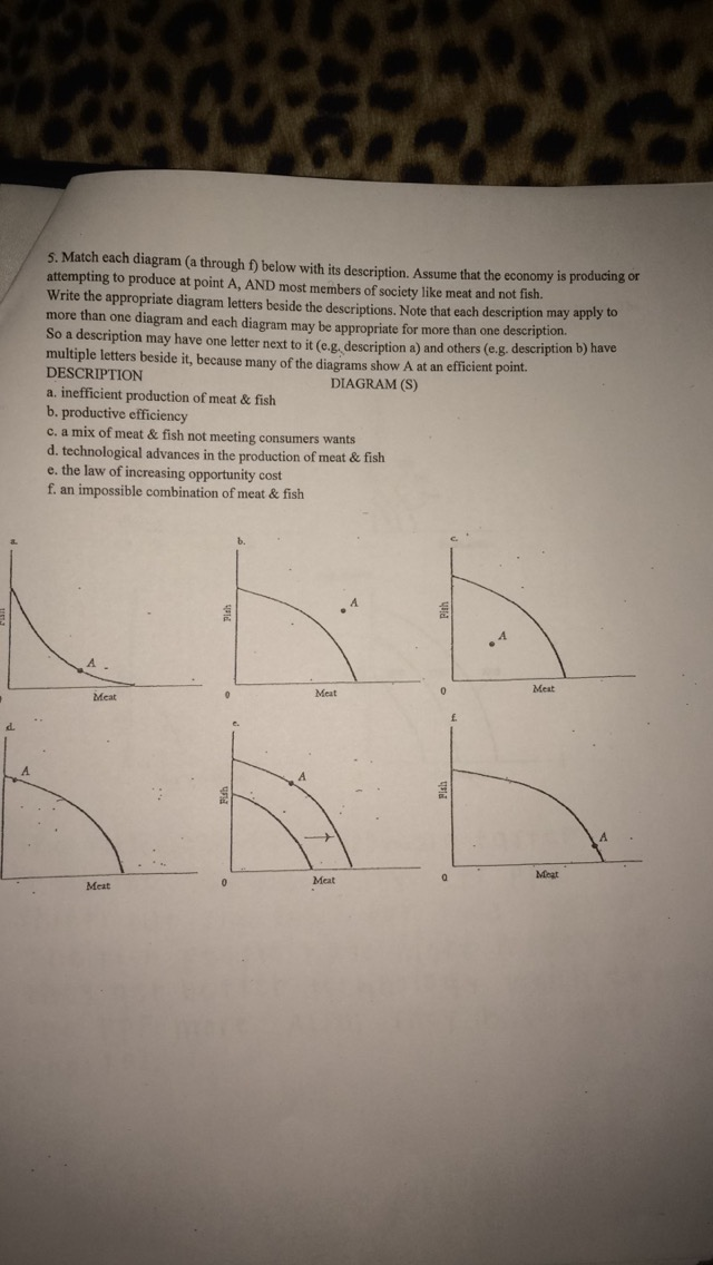 Question: Match each diagram (a through 0 below with its description. Assume that the economy is producing ...