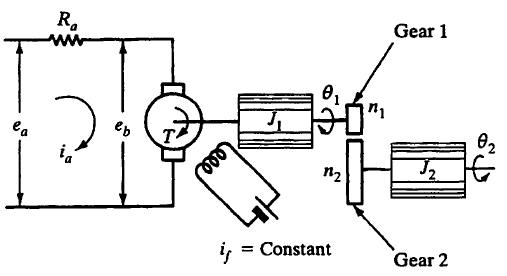 Consider the DC Servomotor System shown in the fig