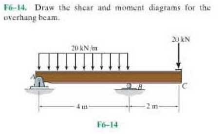 Draw The Shear And Moment Diagrams For The Overhan... | Chegg.com