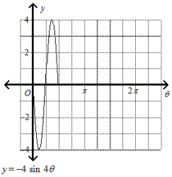 10 What is the graph of one cycle of a sine