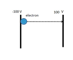 An electron is accelerated from rest through a Pot