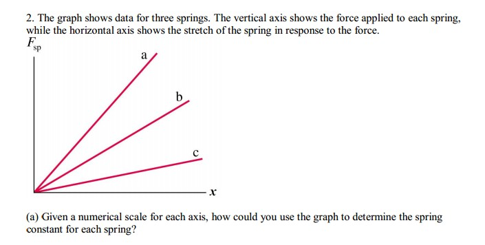 The graph shows data for three springs. The verti