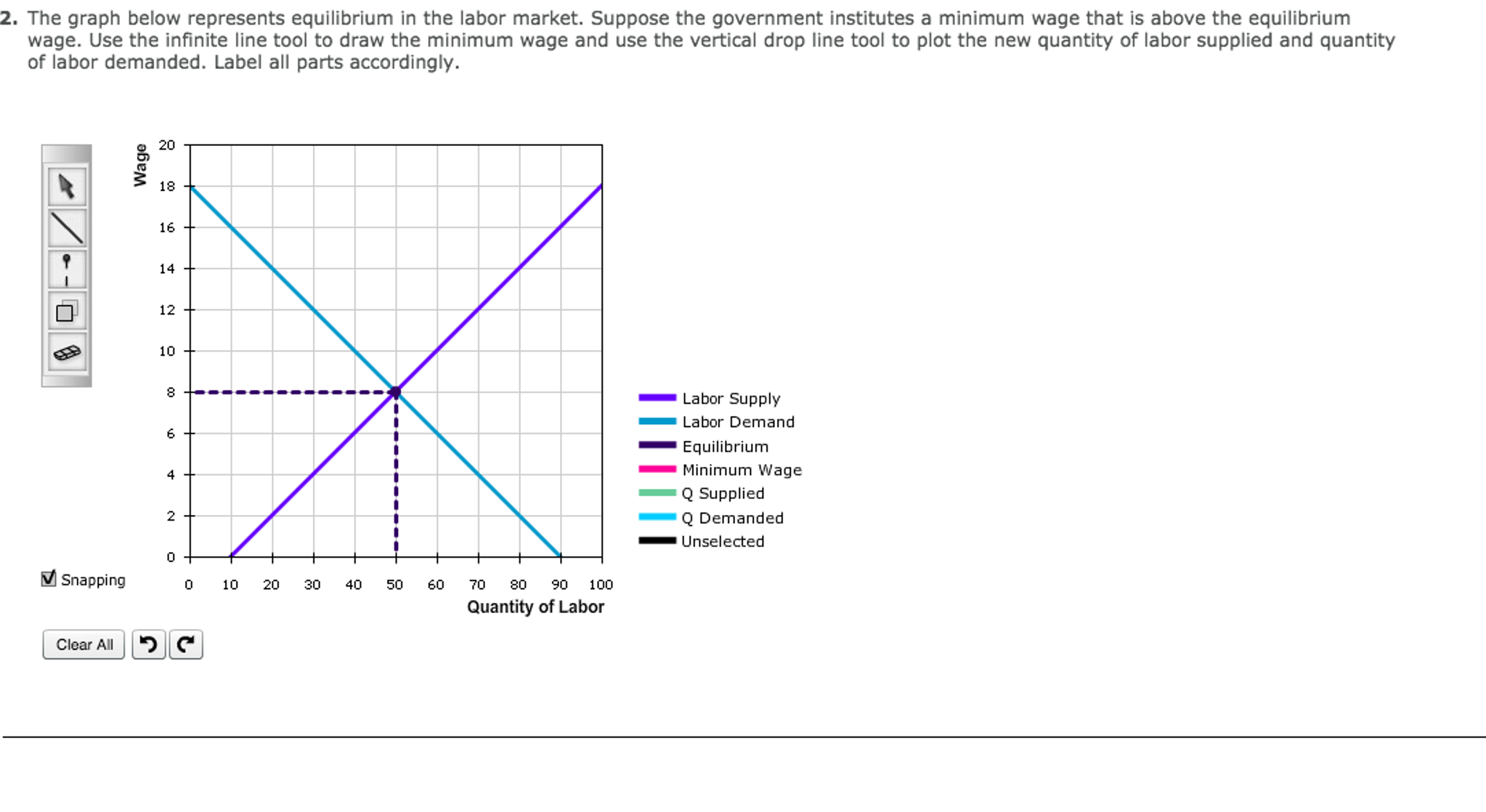 how labor market equilibrium is affected Wage rates are simply the price of labor and as such, are determined like all other prices on the market the intersection of the supply and demand curves for labor indicates the equilibrium, or market clearing, wage rate for certain types of labor.