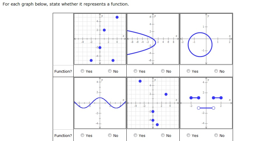 Solved: For Each Graph Below, State Whether It Represents ...