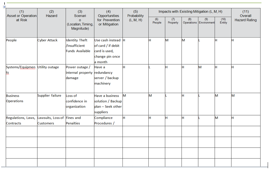 Create A Business Impact Analysis Worksheet See E – Hazard Analysis Worksheet
