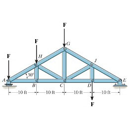 Determine the force in member GC of the truss and