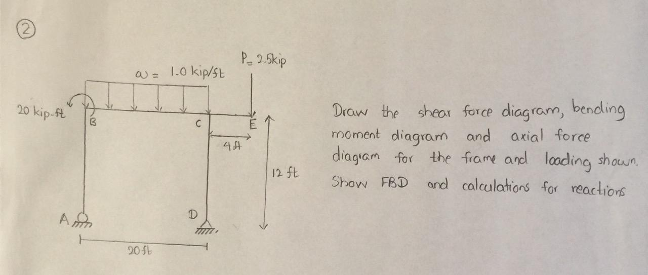 Solved draw the shear force diagram bending moment diagr image for draw the shear force diagram bending moment diagram and axial force diagram for ccuart Choice Image