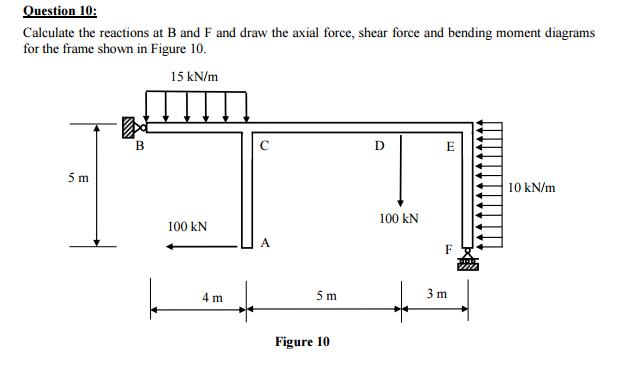 Wondrous Axial Force Diagram Maco Palmex Co Wiring Database Redaterrageneticorg