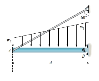 As shown, a uniform beam of length d = 4.80ft an