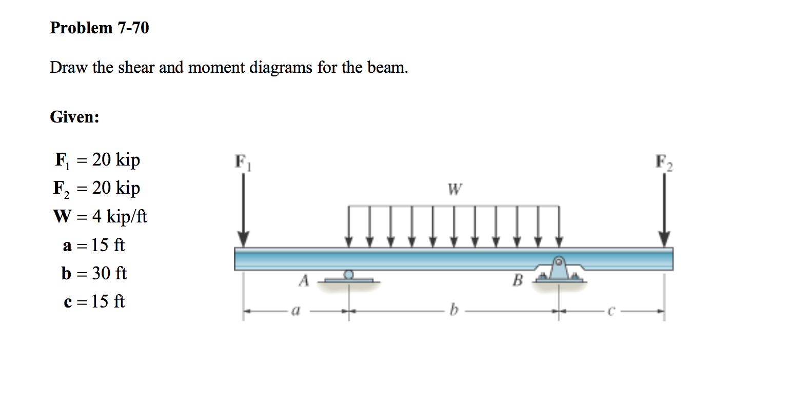 solved draw the shear and moment diagrams for the beam g beam shear and moment diagrams software beam design formulas shear and moment diagrams