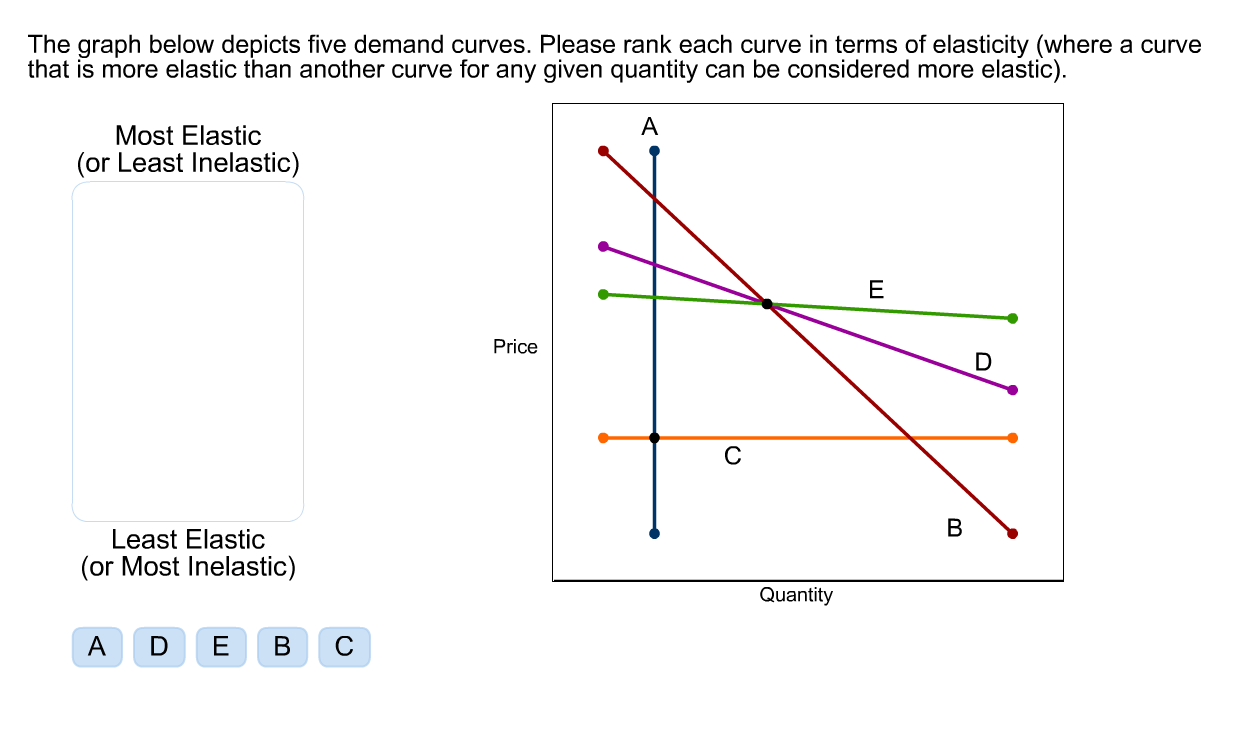 Solved the graph below depicts five demand curves please question the graph below depicts five demand curves please rank each curve in terms of elasticity where pooptronica Choice Image