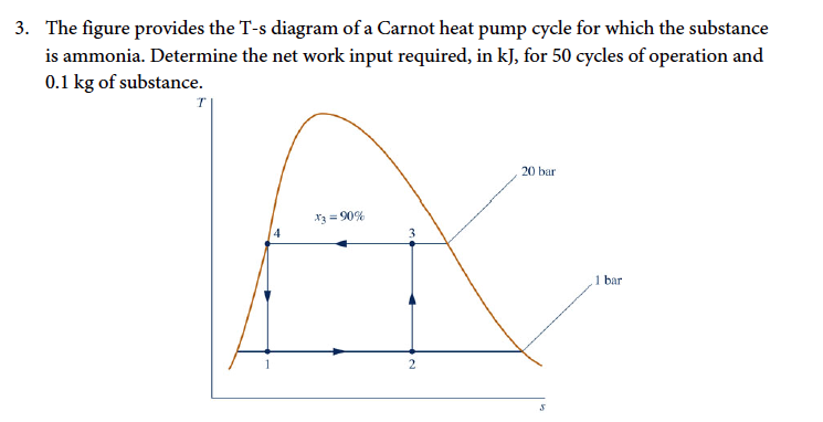 Heat Pump Cycle Diagram the figure provides the t-s diagram of a carnot he | chegg