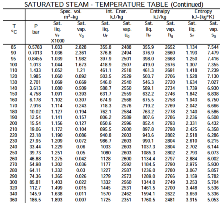 SATURATED STEAM   TEMPERATURE TABLE (Continued) Ner KJ (kg°K)